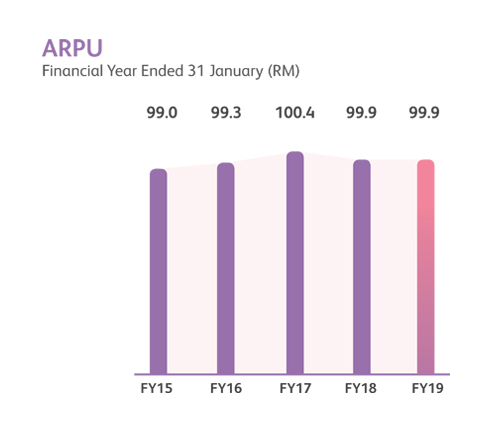 ARPU financial year performance chart