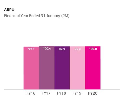 ARPU financial year performance chart