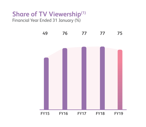 Share of TV Viewership financial year performance chart